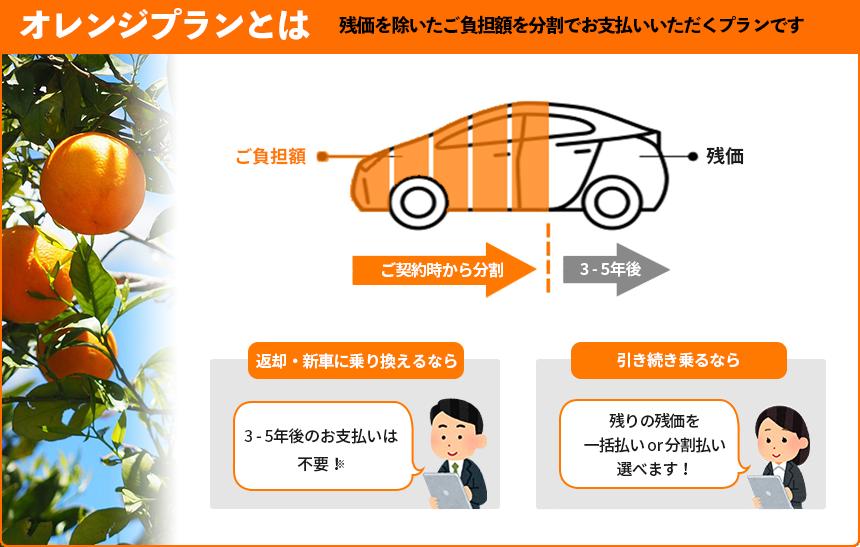 オレンジプランとは 残価を除いたご負担額を分割でお支払頂くプランです。 返却・新車に乗り換えるなら 3-5年後のお支払は不要! 引き続き乗るなら 残りの残価を一括払い or 分割払いを選べます!